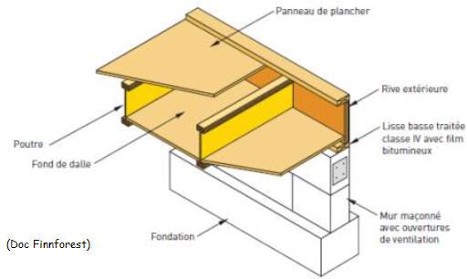 Construction de maisons ossature bois for Prix poutre en i osb
