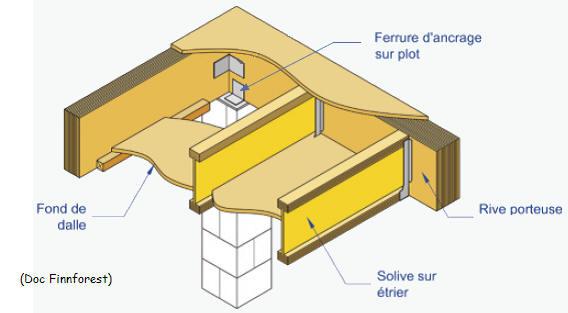 Construction de maisons ossature bois - Maison bois sur plots ...
