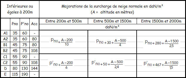 Calculer une pente de toit uncategorized for Calcul d une pente en pourcentage